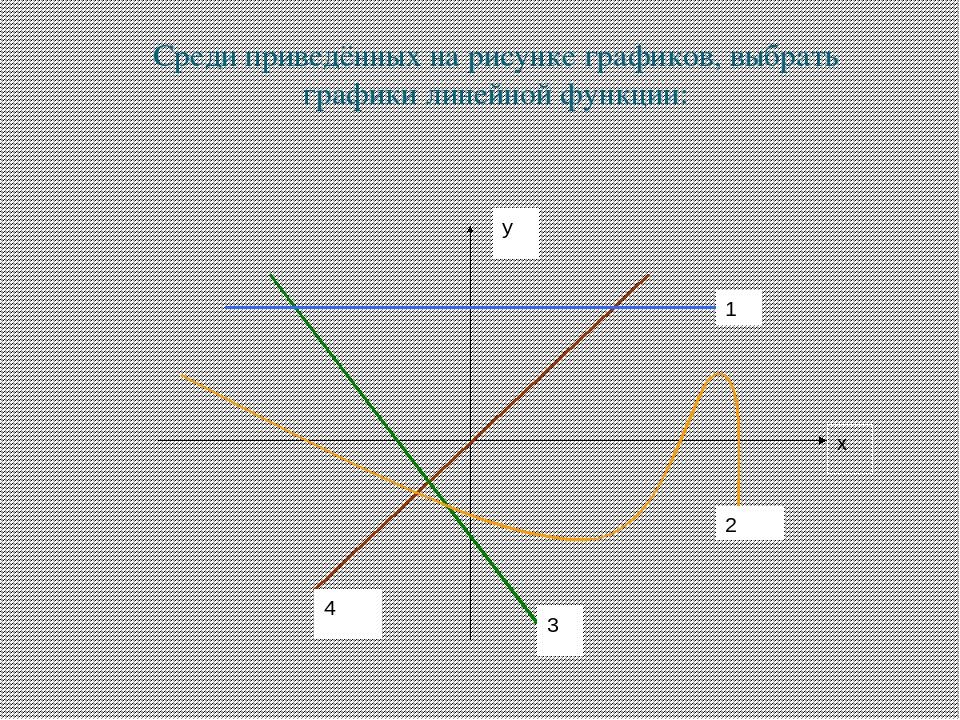 графики различных функций картинки понять
