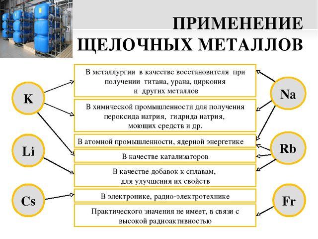 Реферат на тему применение металлов по химии 1705
