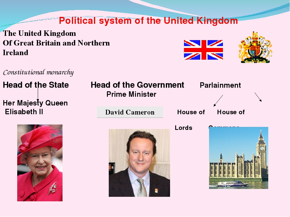 british and american political systems
