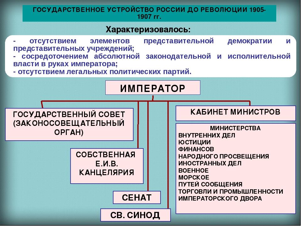 Эволюция в россии представительных органов власти