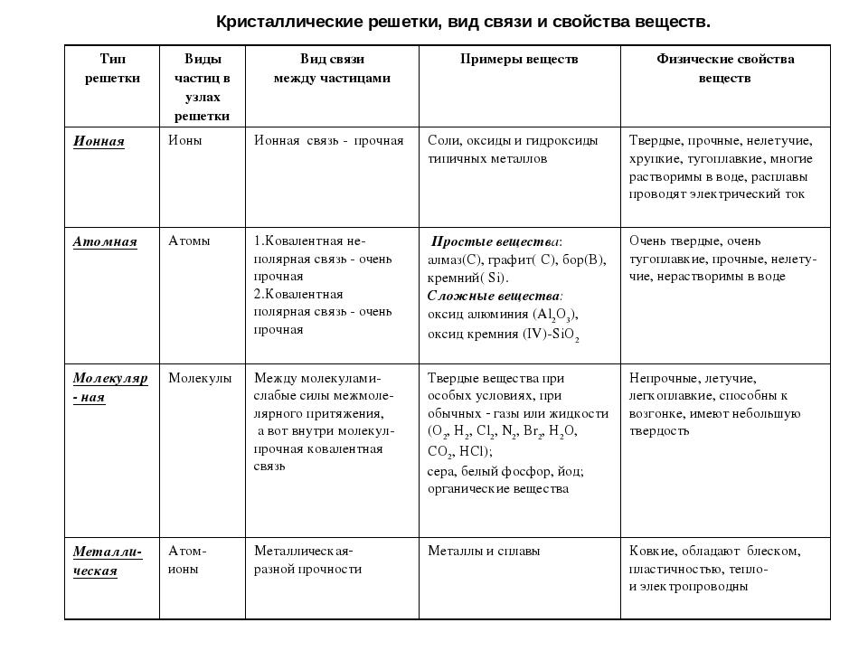 типы кристаллических решеток химия11кл