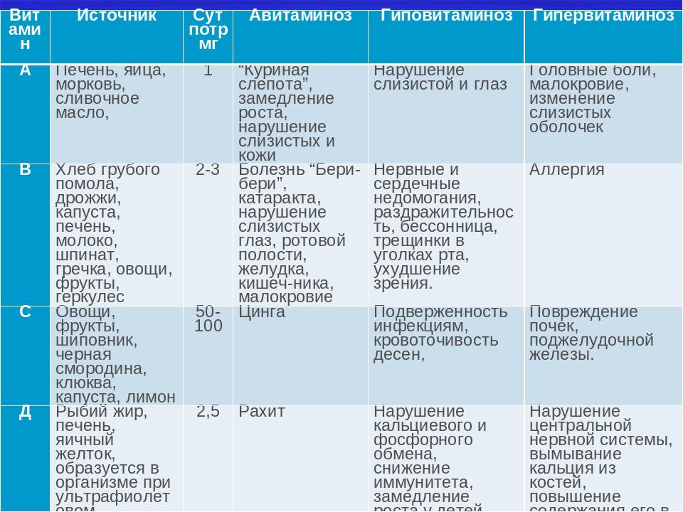 ВитаминИсточникСут потр мгАвитаминозГиповитаминозГипервитаминоз АПечень...