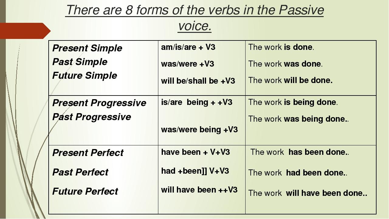 Страдательный залог Passive voice Модальный глагол May