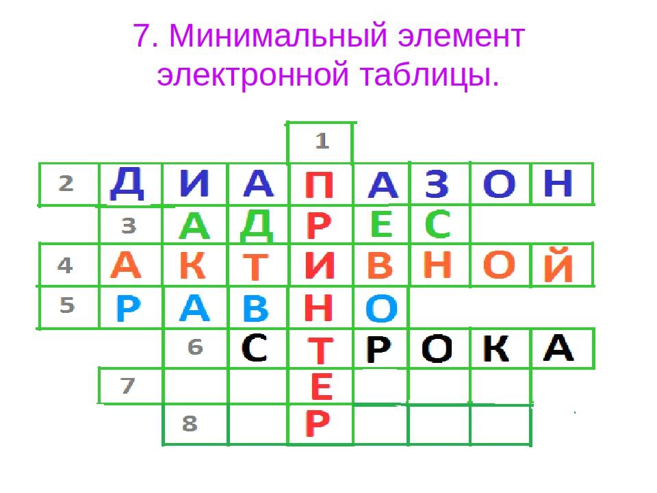7. Минимальный элемент электронной таблицы.