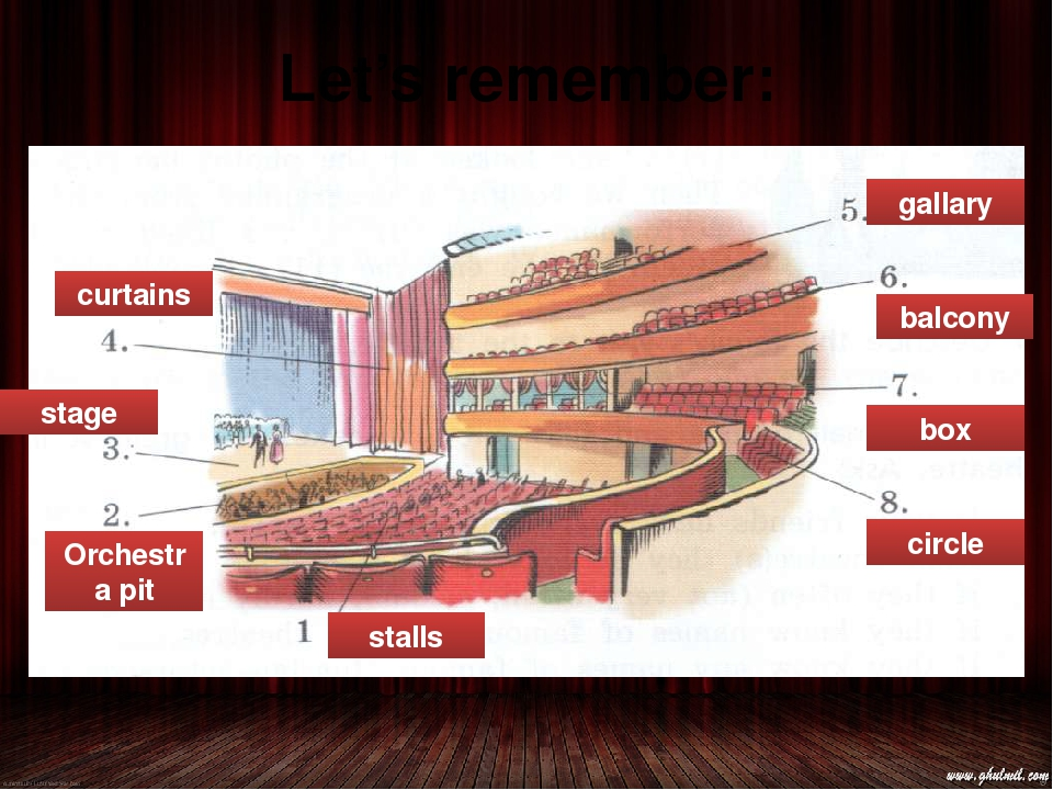 Let's remember: stalls Orchestra pit stage curtains gallary balcony box circle