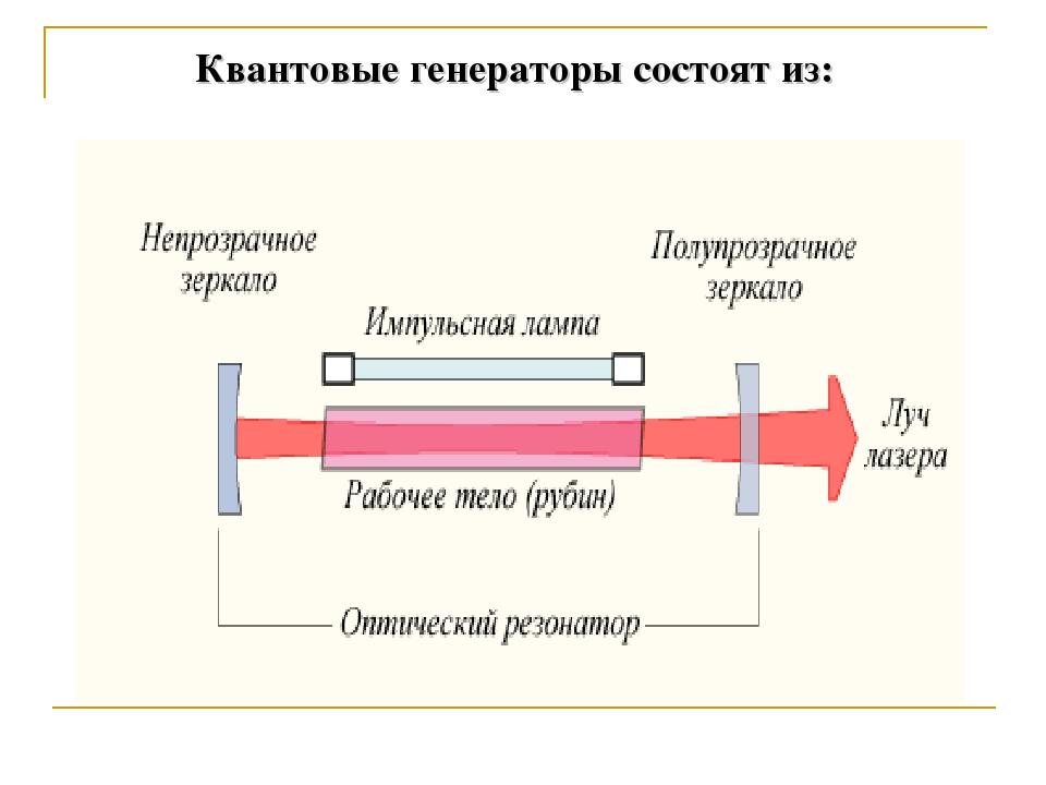 Квантовые генераторы состоят из: