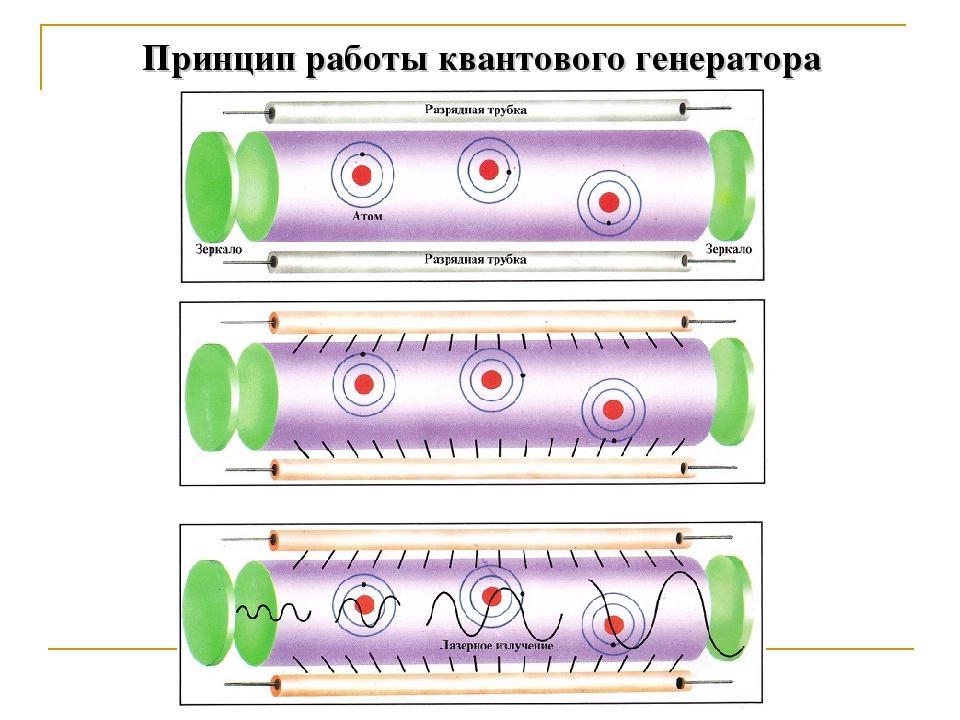 Принцип работы квантового генератора