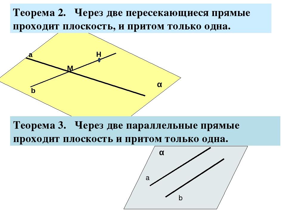 Теорема 2. Через две пересекающиеся прямые проходит плоскость, и притом толь...