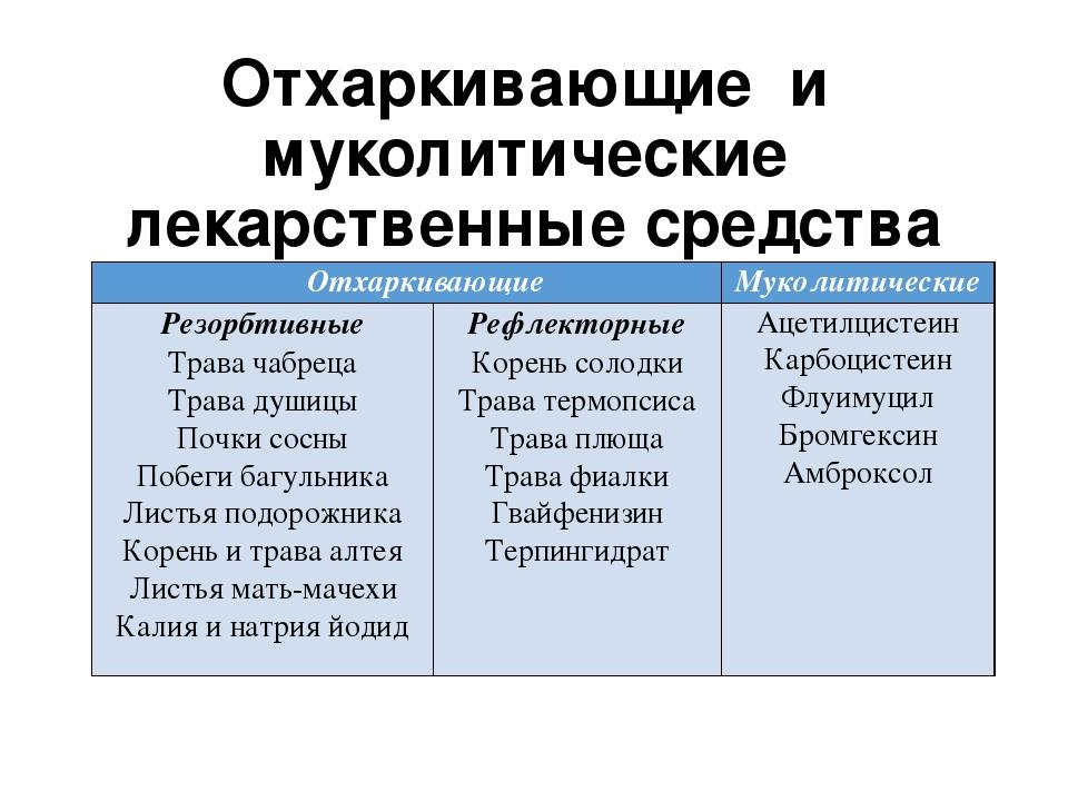 Отхаркивающие и муколитические лекарственные средства Отхаркивающие Муколитич...