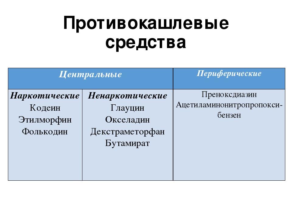 Противокашлевые средства Центральные Периферические Наркотические Кодеин Этил...