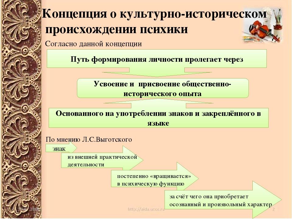 Концепция о культурно-историческом происхождении психики Согласно данной конц...