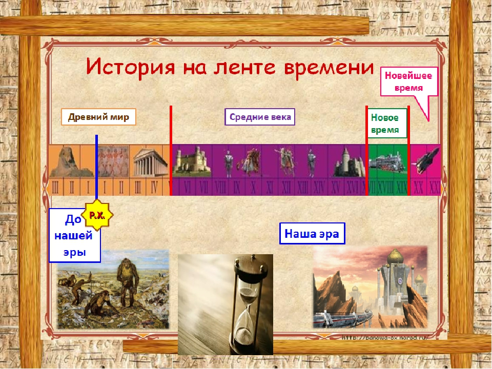 Картинка историческая лента времени