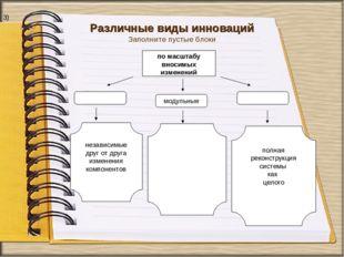 Различные виды инноваций Заполните пустые блоки 3)
