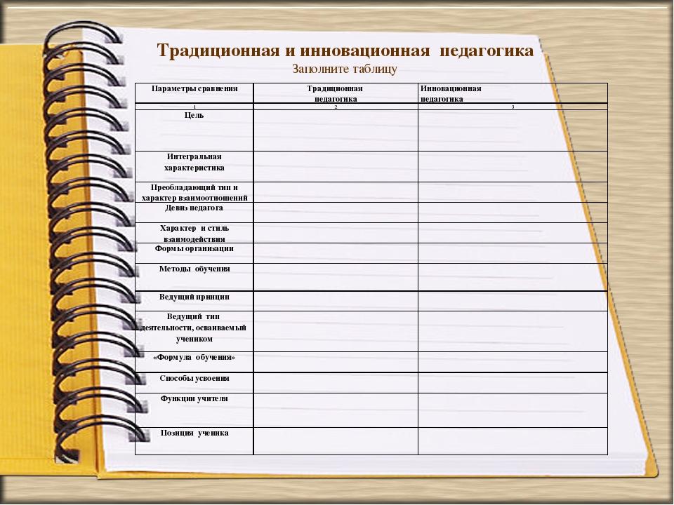 Традиционная и инновационная педагогика Заполните таблицу Параметры сравнения...