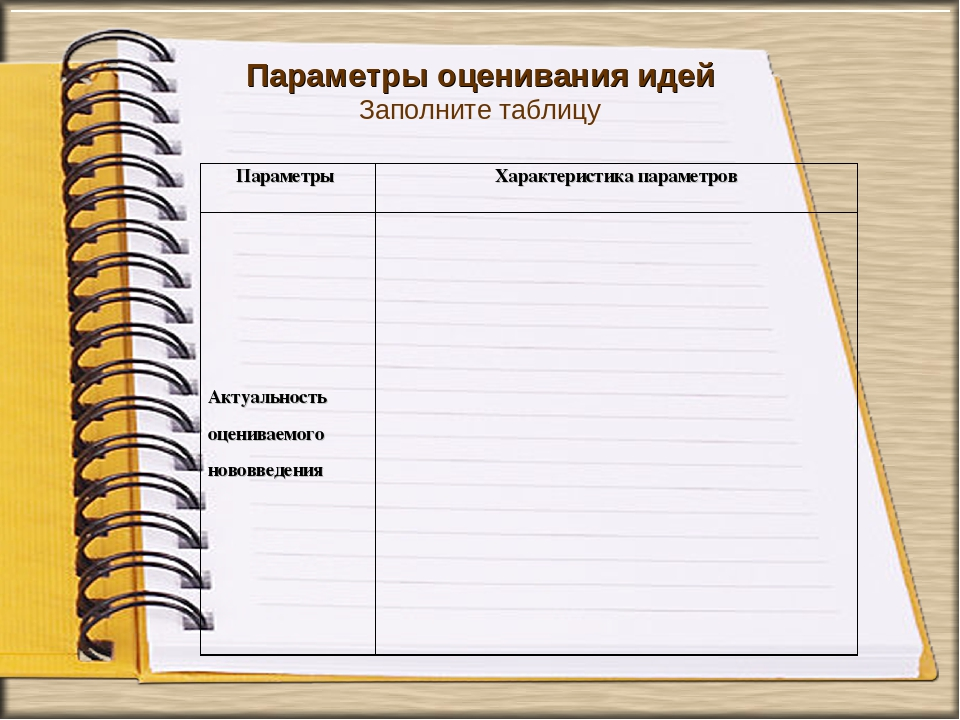 Параметры оценивания идей Заполните таблицу Параметры Характеристика парамет...