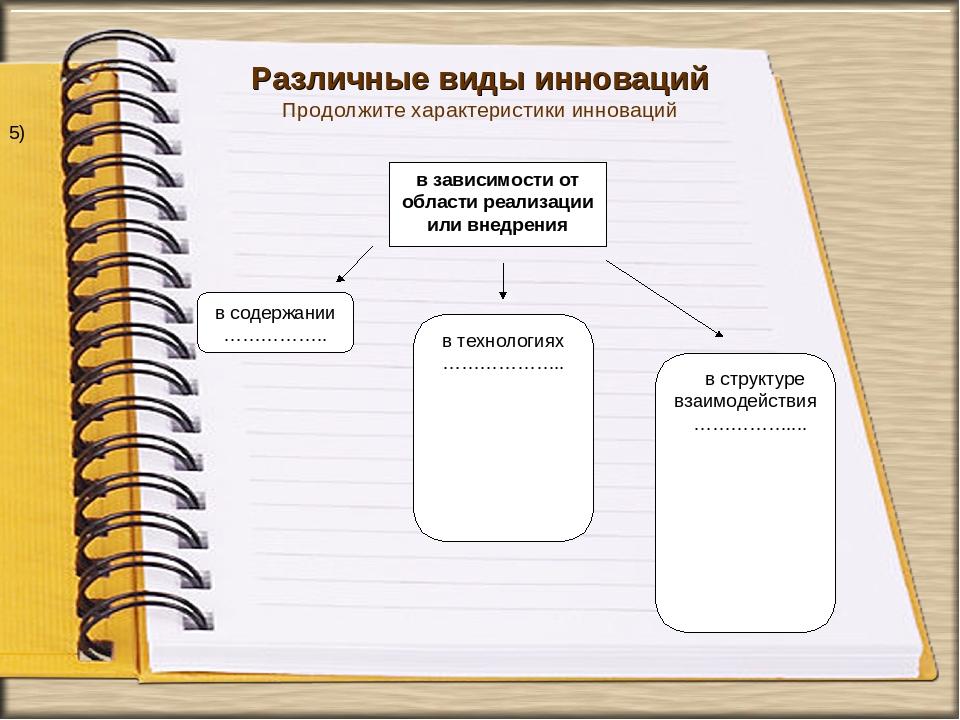 Различные виды инноваций Продолжите характеристики инноваций 5)