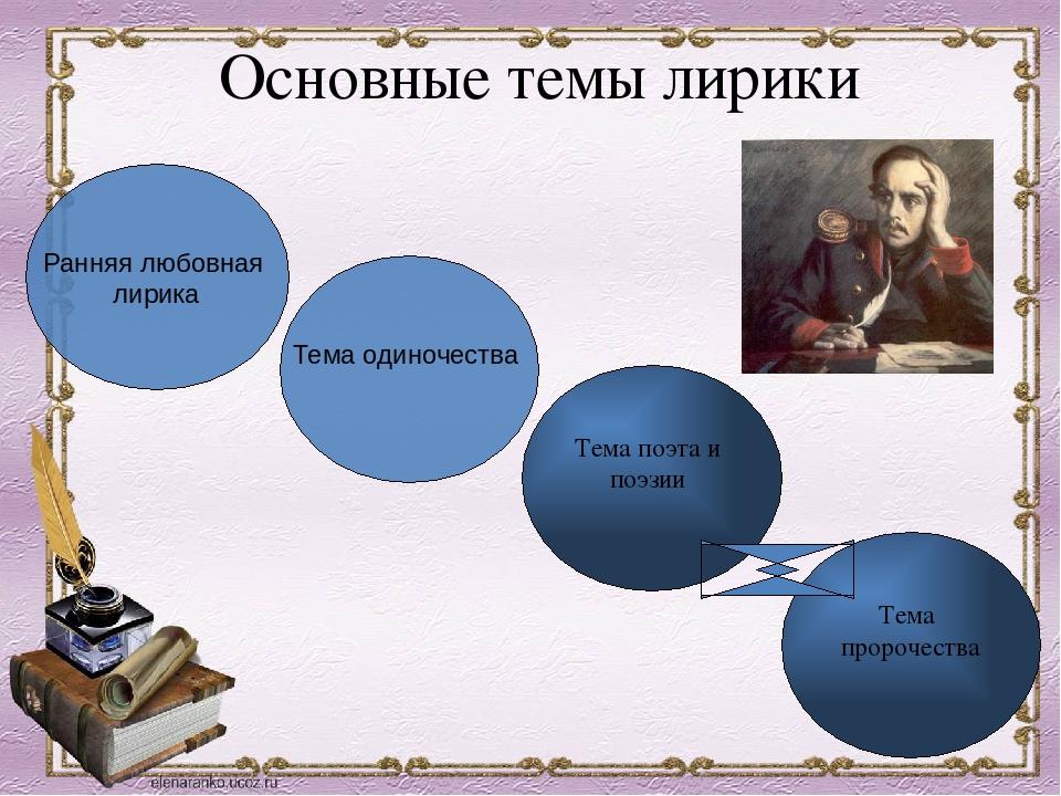 Основные темы лирики Тема одиночества Ранняя любовная лирика Тема поэта и поэ...