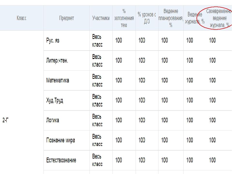 күнделік kz электронный дневник на русском вход