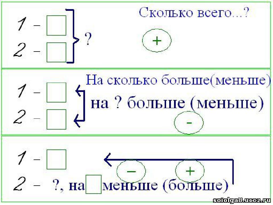 Решение задач по схемам первый класс решение задач сфер