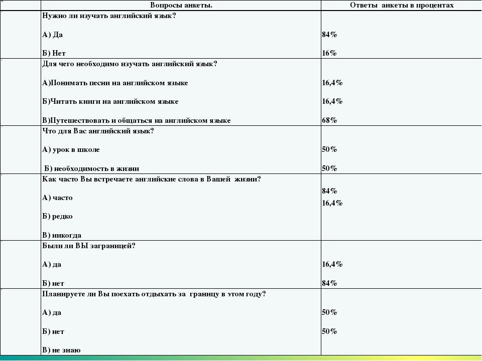 Анкета знакомств на английском языке