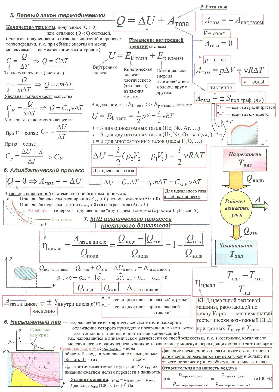 физике док формулы(шпаргалки) по молекулярной углубленные