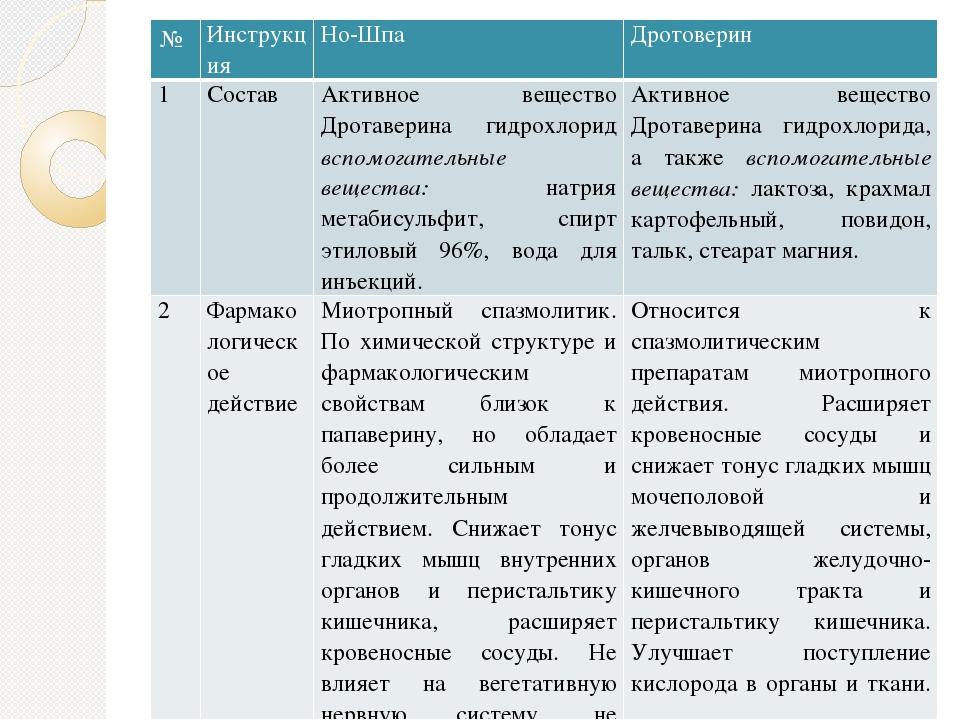 № Инструкция Но-Шпа Дротоверин 1 Состав Активное веществоДротаверинагидрохлор...
