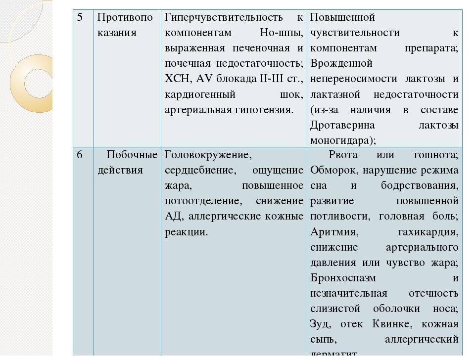 5 Противопоказания Гиперчувствительность к компонентам Но-шпы, выраженная печ...