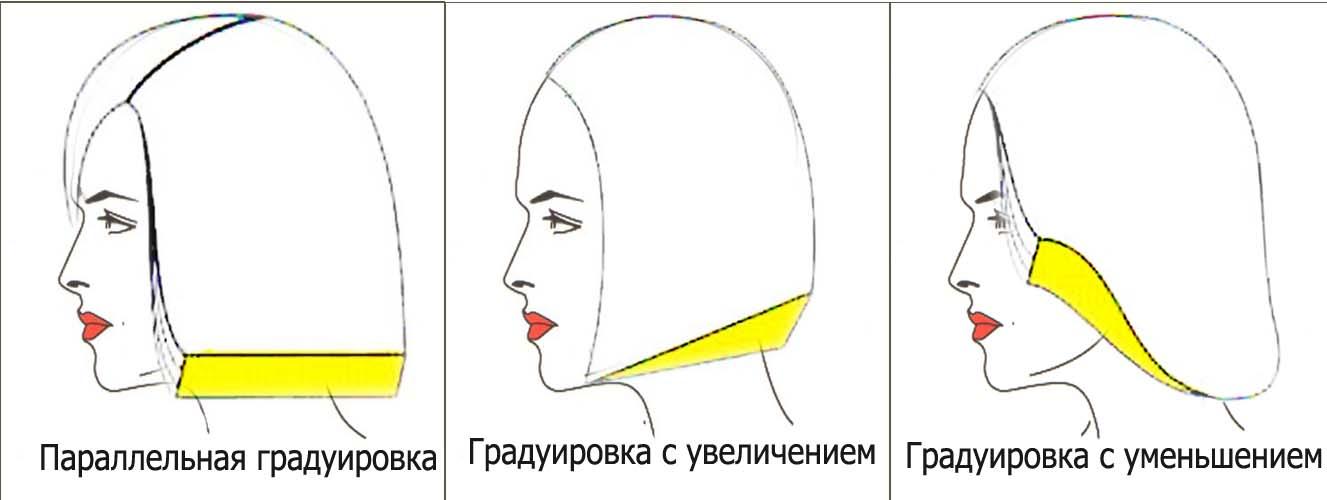 градуированная форма схема