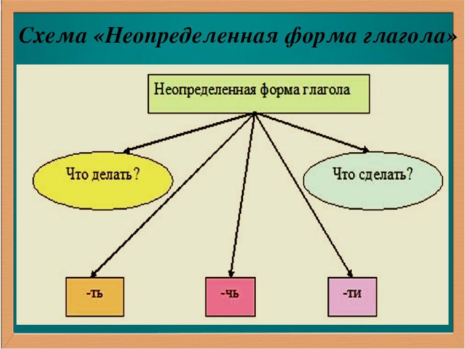 Схема «Неопределенная форма глагола»