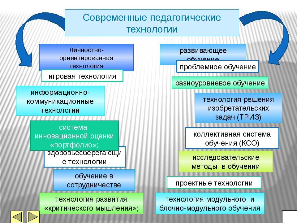 гороскоп эффективные технологии обучения и воспитания в дошкольном образовании Россия