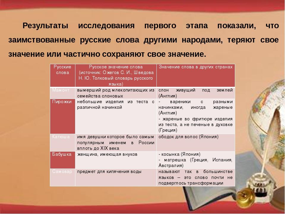 Результаты исследования первого этапа показали, что заимствованные русские сл...