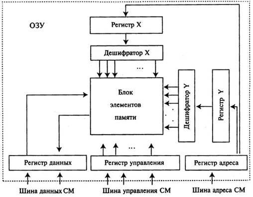 Компьютерные системы и комплексы курсовая работа 7762