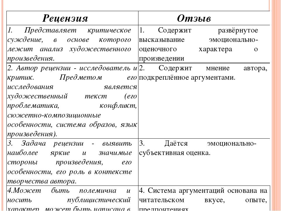 Рецензия текста по литераиуре примеры