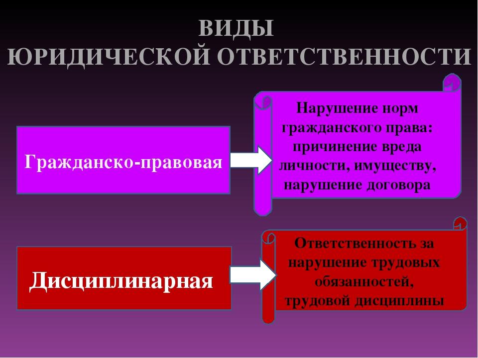 Арзамасова виды наказания за гражданские правонарушения что