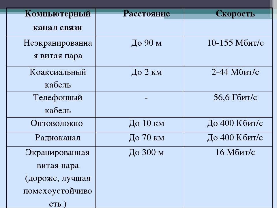 Компьютерный канал связиРасстояниеСкорость Неэкранированная витая параДо 9...