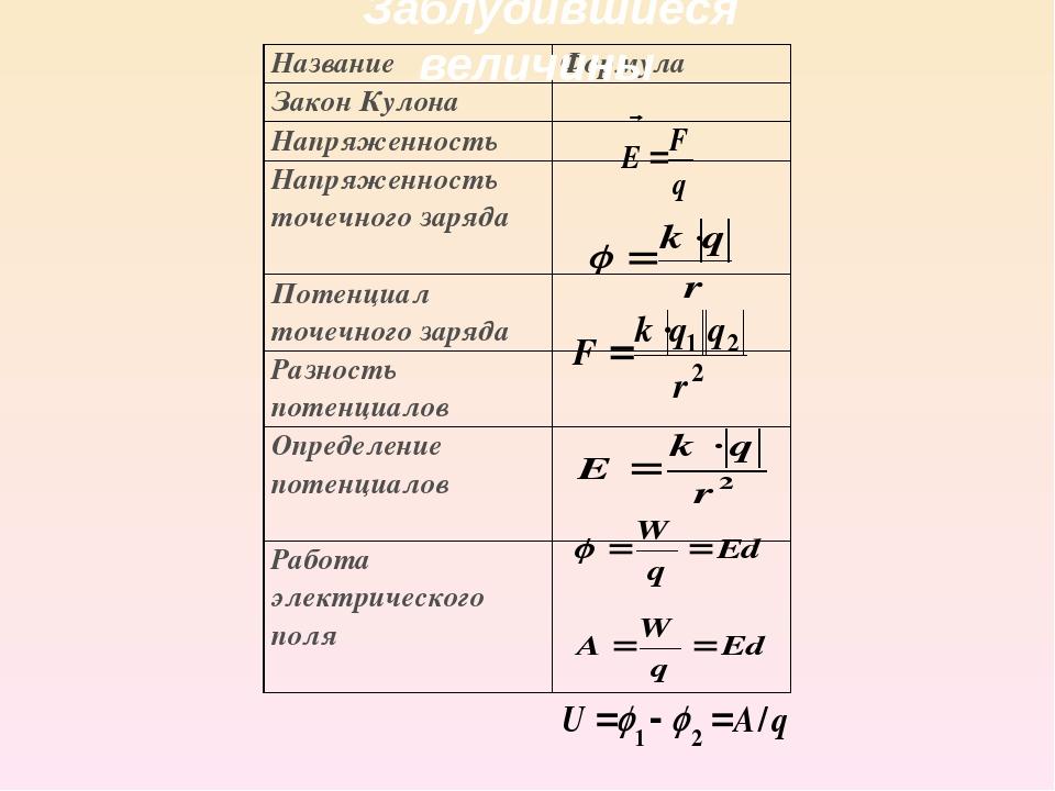 Решение задач закон кулона напряженность электрического поля задач по налогам с решением по ндс