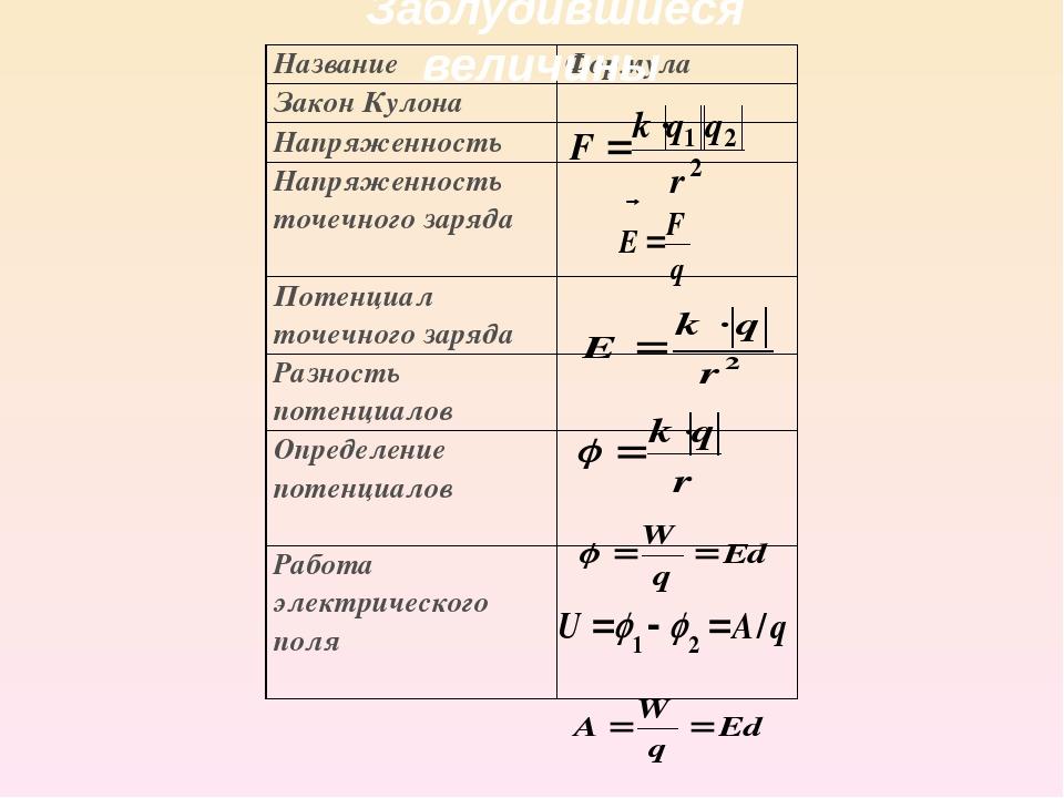 Решение задач по разности потенциалов по физике решение задач по химии 11 класс габриеляна