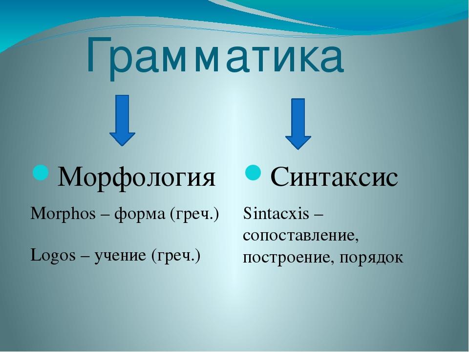 Грамматика Морфология Morphos – форма (греч.) Logos – учение (греч.) Синтакси...