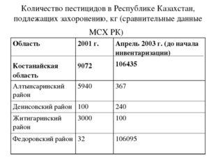 Количество пестицидов в Республике Казахстан, подлежащих захоронению,кг(сра
