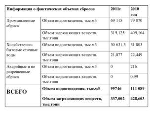 Информация о фактических объемах сбросов 2011г 2010 год  Промышленные сбро