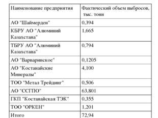 """Наименование предприятияФактический объем выбросов, тыс. тонн АО """"Шаймерден"""