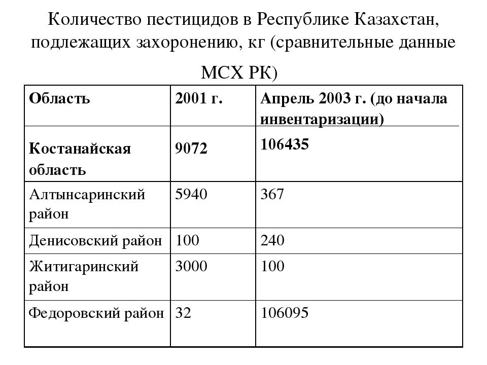 Количество пестицидов в Республике Казахстан, подлежащих захоронению,кг(сра...