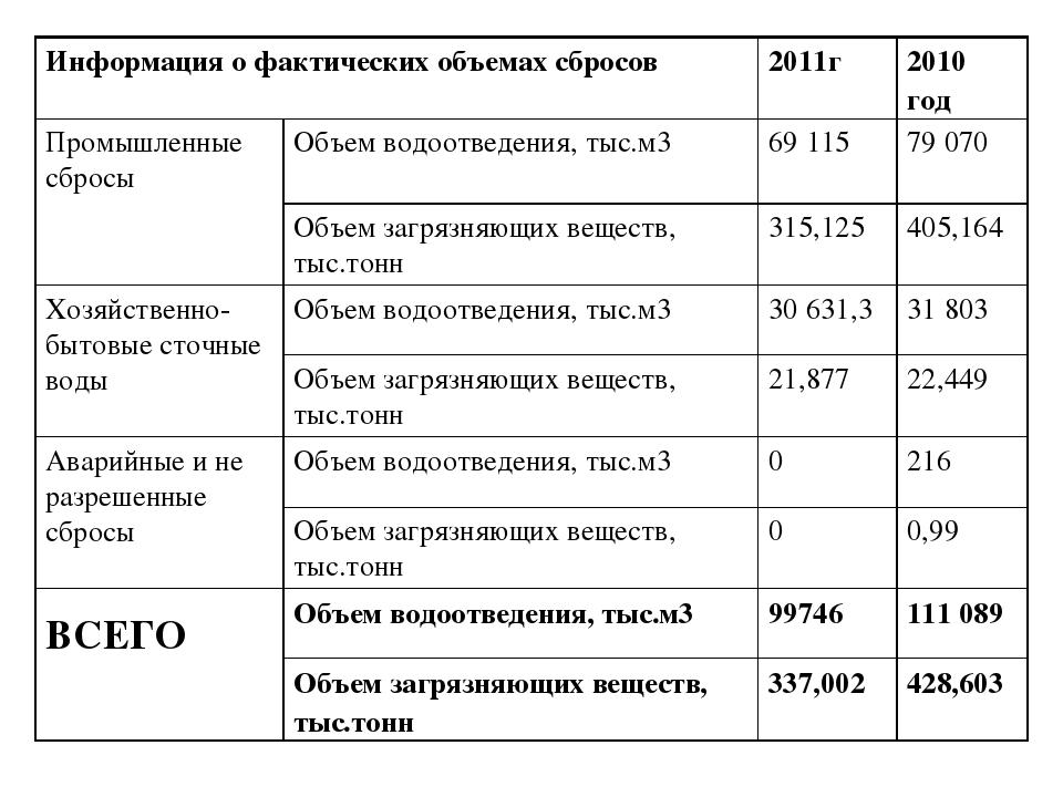 Информация о фактических объемах сбросов 2011г 2010 год  Промышленные сбро...