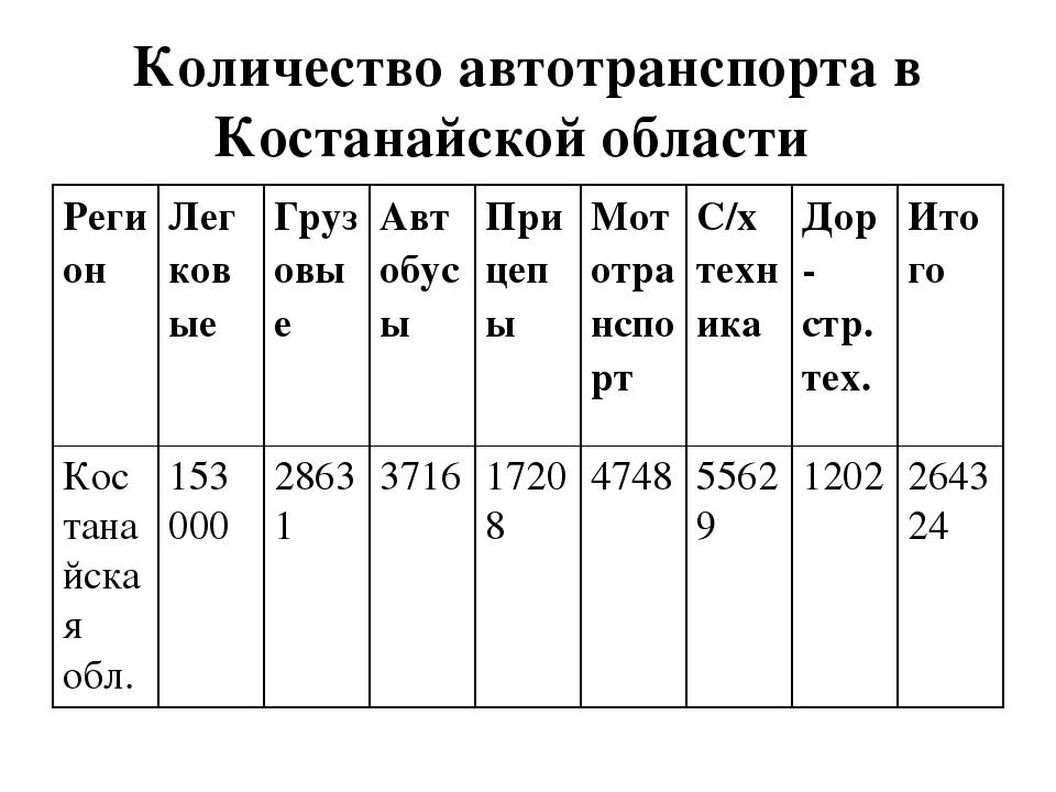 Количество автотранспорта в Костанайской области Регион Легковые Грузовые...