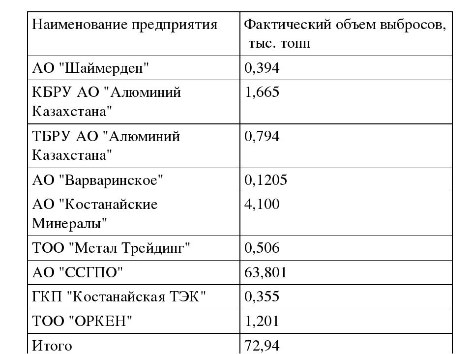 """Наименование предприятияФактический объем выбросов, тыс. тонн АО """"Шаймерден..."""