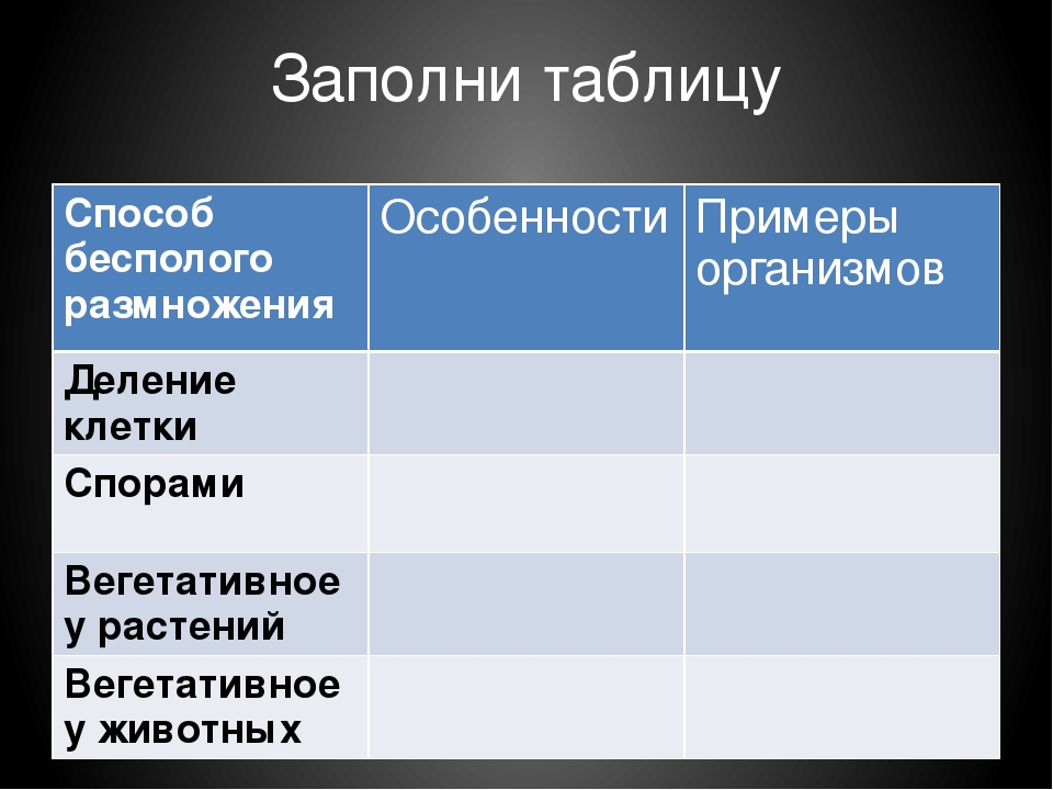 Заполни таблицу Способ бесполого размножения Особенности Примеры организмов Д...