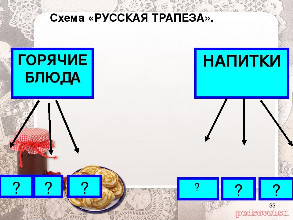 Схема «РУССКАЯ ТРАПЕЗА». ГОРЯЧИЕ БЛЮДА НАПИТКИ ? ? ? ? ? ?