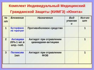 Комплект Индивидуальный Медицинский Гражданской Защиты (КИМГЗ) «Юнита» № п/п