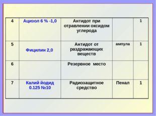 4Ацизол 6 % -1,0 Антидот при отравлении оксидом углерода 1 5 Фицилин 2,0