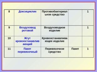8Доксициклин Противобактериальное средство1 9Воздуховод ротовойВоздухов
